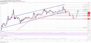 bitcoin analise tecnica