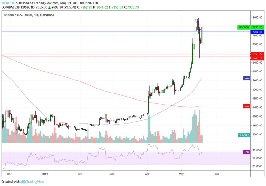 Bitcoin 19-05-2019