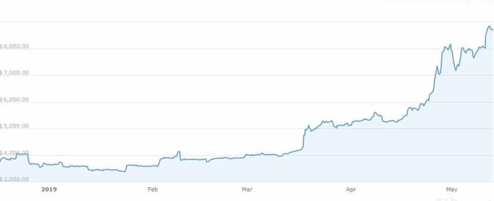 bitcoin preço valorização