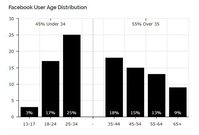 facebook globalcoin idade