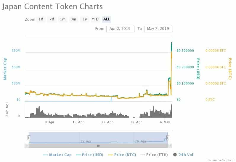 jct japanese content token criptomoeda
