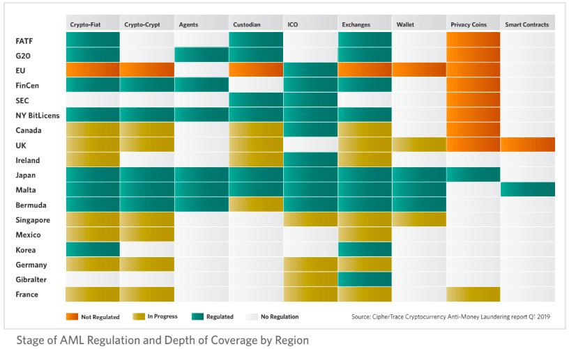 paises com medidas para ativos digitais