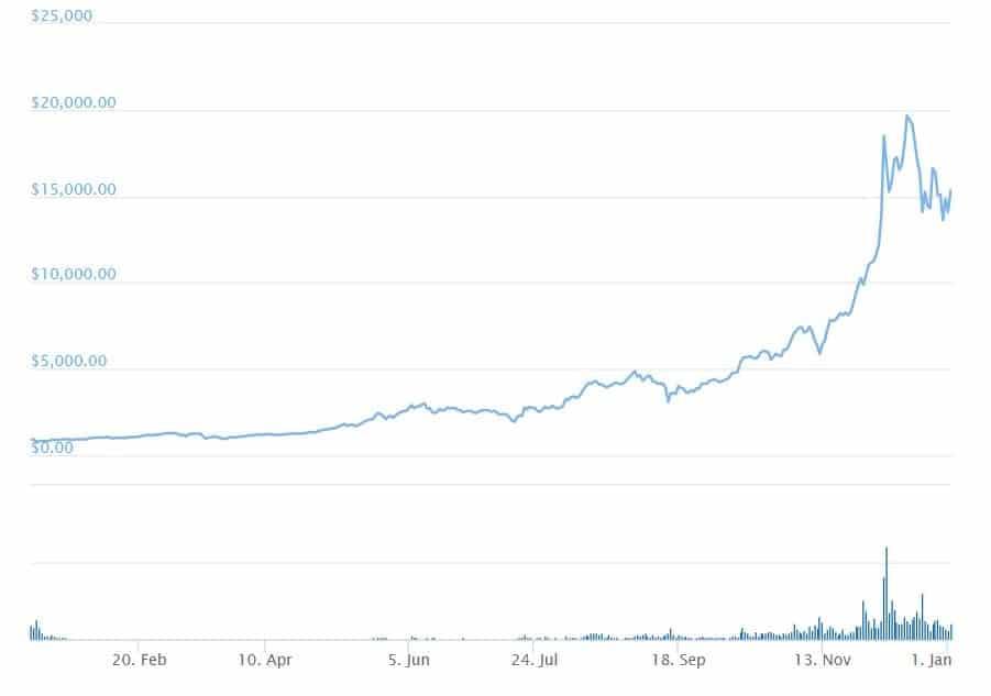 preço do bitcoin 2017