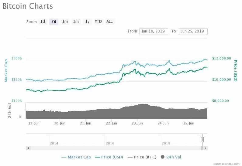 bitcoin alta preço investimento