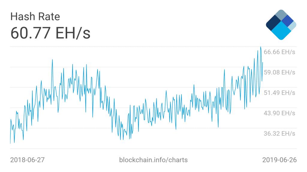 bitcoin hash rate preço
