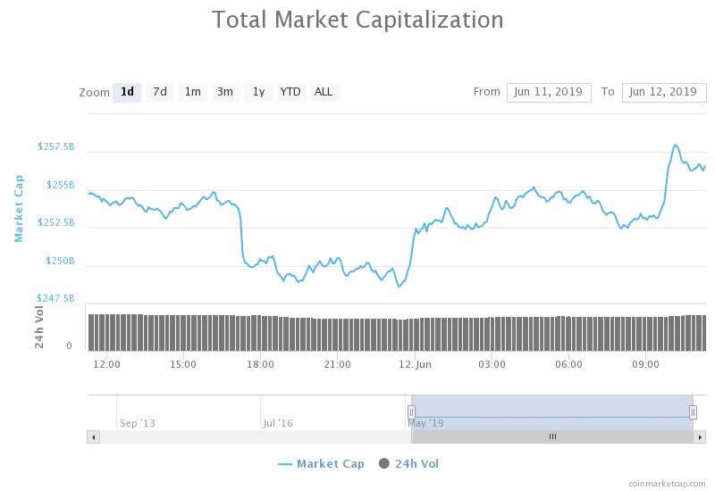 capitalizacao do mercado
