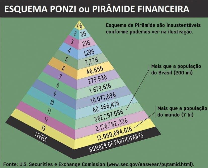 esquema ponzi piramide financeira