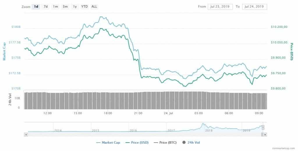 bitcoin criptomoedas baixa preço