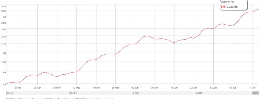 grafico volume bitcoin