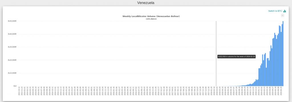 venezuela bitcoin p2p criptomoeda operações