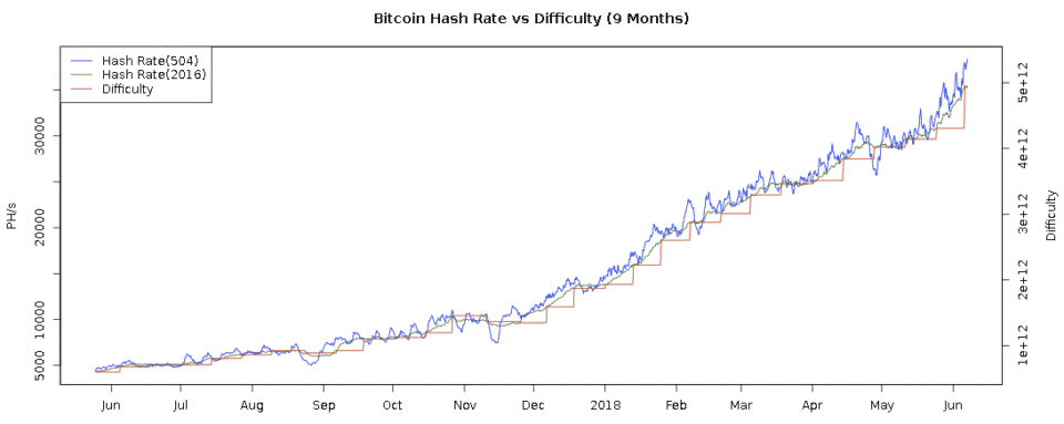 bitcoin hashrate alta