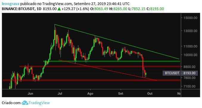 Bitcoin Analise Tecnica Da Apollo Trade 07 10 Criptonizando