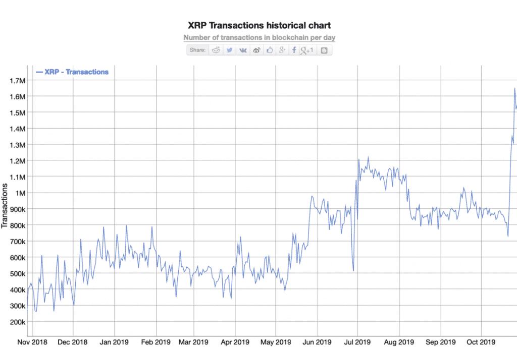 xrp ripple transações pagamentos bitcoin