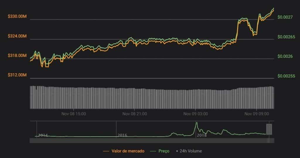 coin360 dogecoin preço valorização