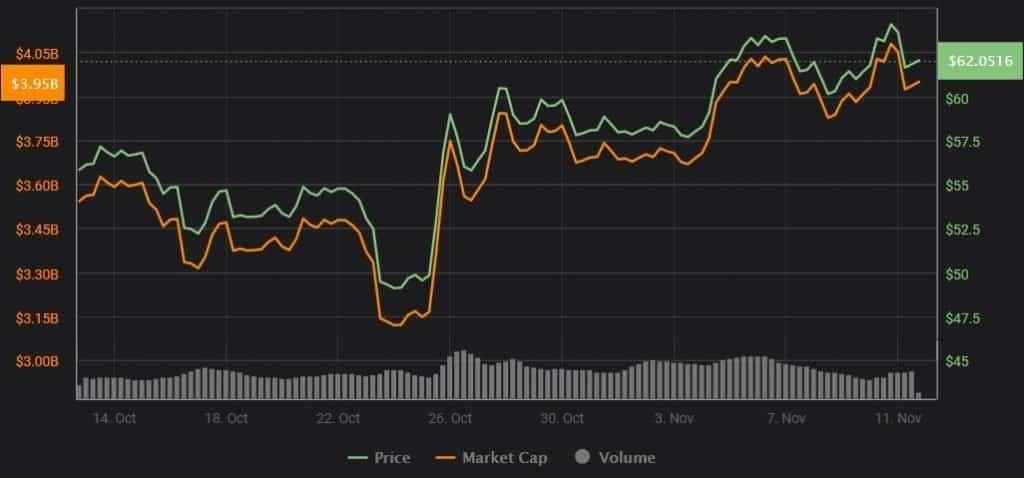 litecoin preço valorização investimento criptomoeda bitcoin