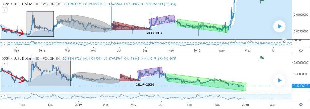 xrp-ripple-trading-view-crypto-michael-análise-alta-preço-investir