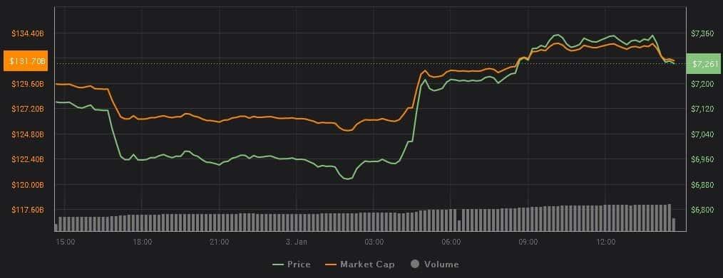 bitcoin-alta-preço-irã-qasam-eua-ataque