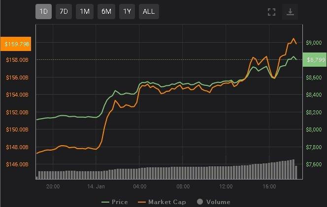 bitcoin-preço-alta-grafico-investir-criptomoedas