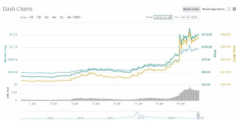 dash-criptomoeda-bitcoin-preço-plataforma-dash evolution