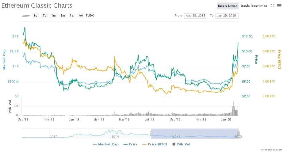 etc-ethereum-classic-gráfico-preço-alta-investir