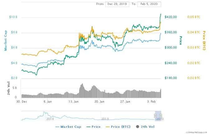 bitcoin cash valorização preço aumento comprar investir mes