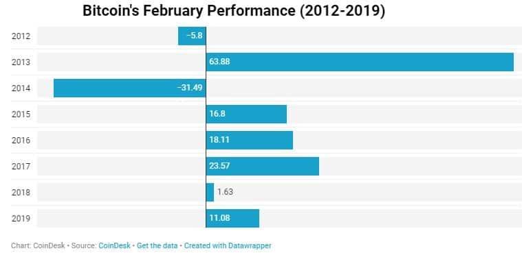 bitcoin fevereiro performance preço desempenho previsão 2020