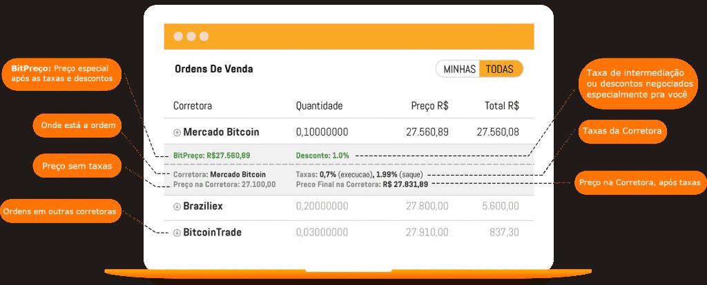 bitpreço-taxas-compra-venda-bitcoin-criptomoedas