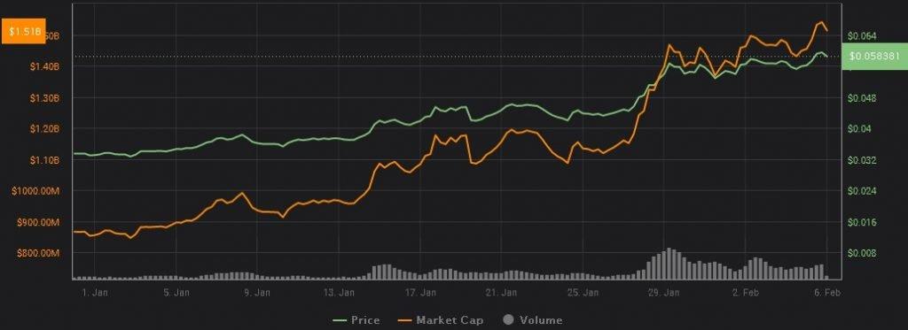 cardano-ada-preço-investir-comprar-criptomoedas-moeda-digital-bitcoin