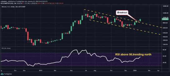 gráfico bitcoin preço