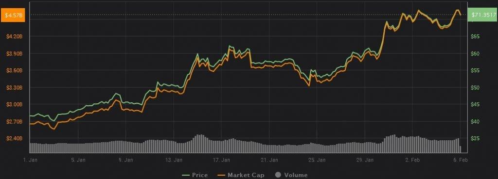 litecoin-lt-preço-investir-comprar-criptomoedas-moeda-digital-bitcoin