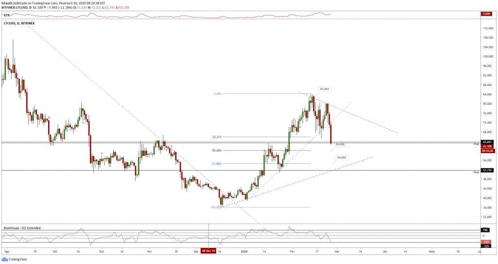 tradingview-dolar-bitcoin-btc-litecoin