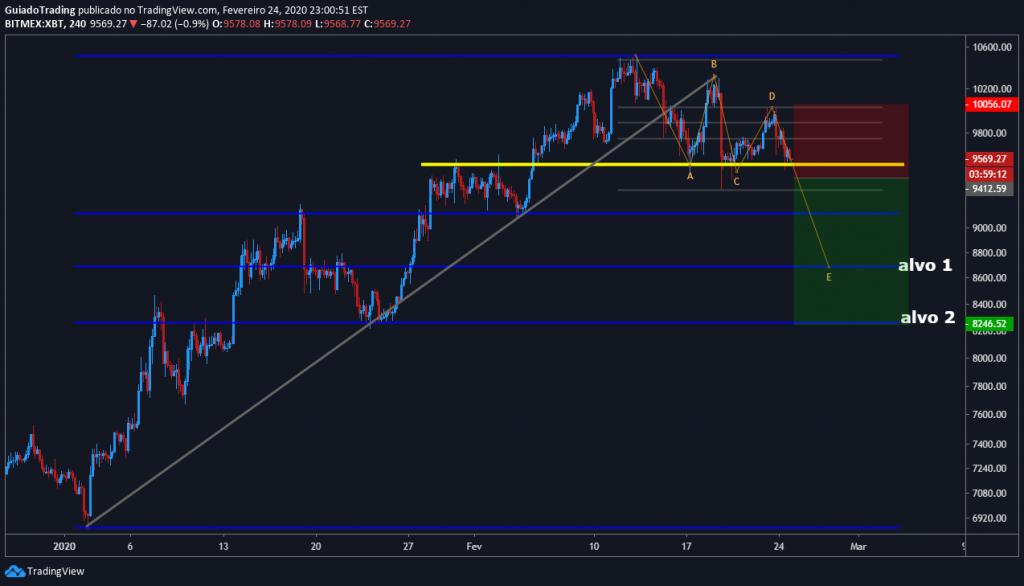 tradingview-dolar-bitcoin-criptomoedas