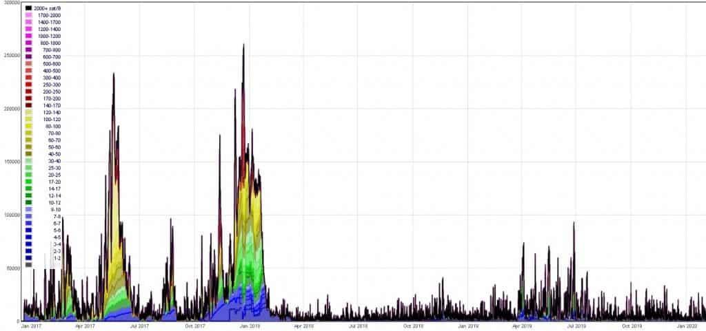 transações-bitcoin-taxas-rede-blockchain-mempool-não-confirmadas