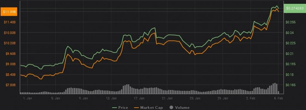 xrp-ripple-preço-investir-comprar-criptomoedas-moeda-digital-bitcoin