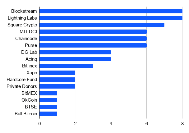 bitcoin-bitmex-rede-blockchain-desenvolvedores-squarecrypto-pesquisa-dados-financiamentos