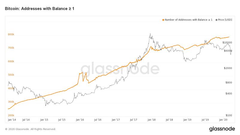 bitcoin-preço-criptomoedas-comprar-vender-carteira-endereço-1btc-btc-moeda-digital