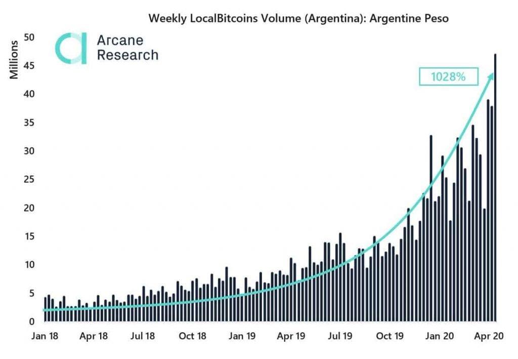 localbitcoins-peso-argentino-crise-bitcoin-btc-criptomoedas-coronavírus-economia