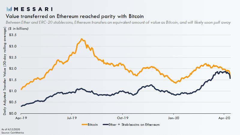 messari-ethereum-blockchain-bitcoin-eth-stablecoins-rede-transferência-valor