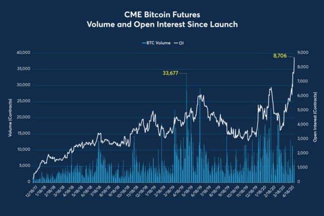 como negociar futuros de bitcoin no cme melhores criptomoedas investir 2021