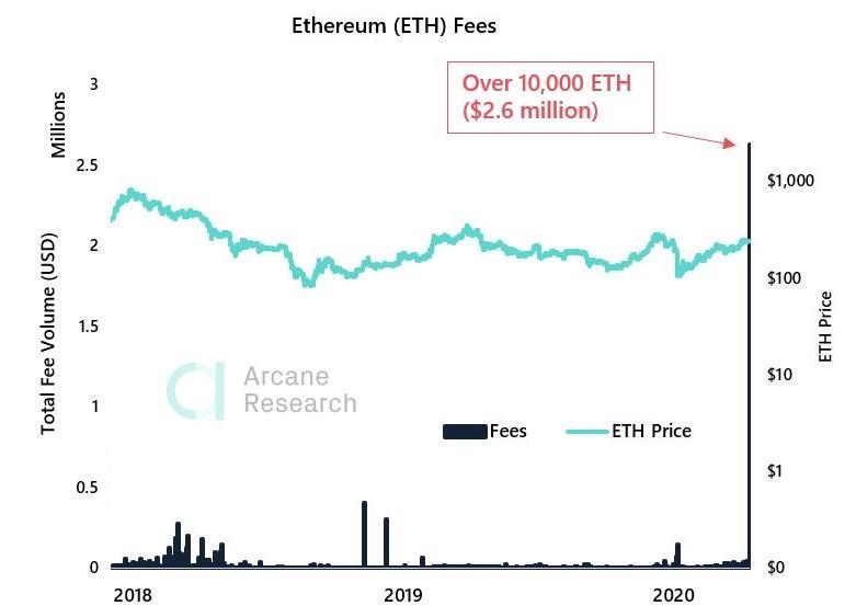 Alguém acaba de pagar uma taxa de R$12,7 milhões para transferir R$600 em Ethereum (ETH)