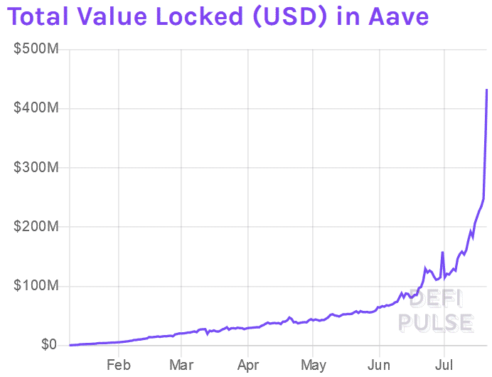 aave-lend-token-defi-plataforma-ethereum-preço-