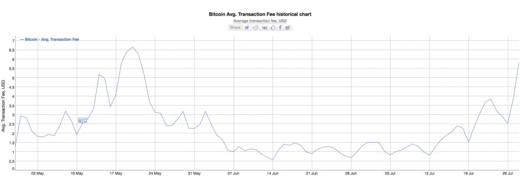 bitcoin-gráfico-alta-rede