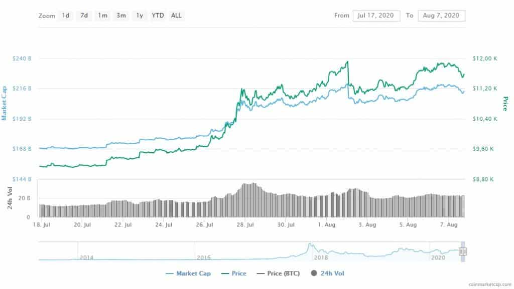bitcoin-gráfico-desempenho-alta-preço