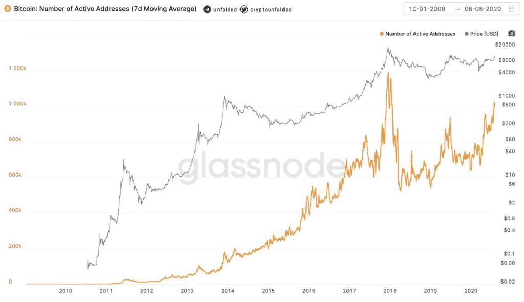 glassnode-bitcoin