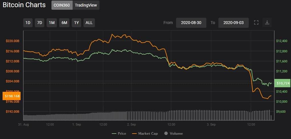 bitcoin-queda-preço-altcoins