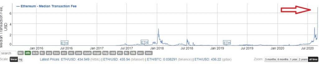 ethereum-taxas-transação-blockchain-recorde-máxima-histórica-preço-hoje