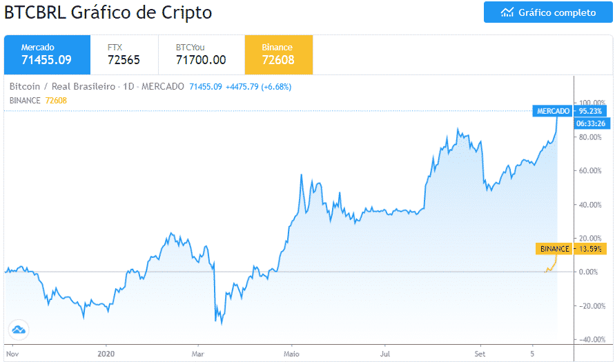 Paypal Anuncia Compra E Venda De Criptomoedas E Bitcoin Bate Maxima Historica No Brasil Criptonizando