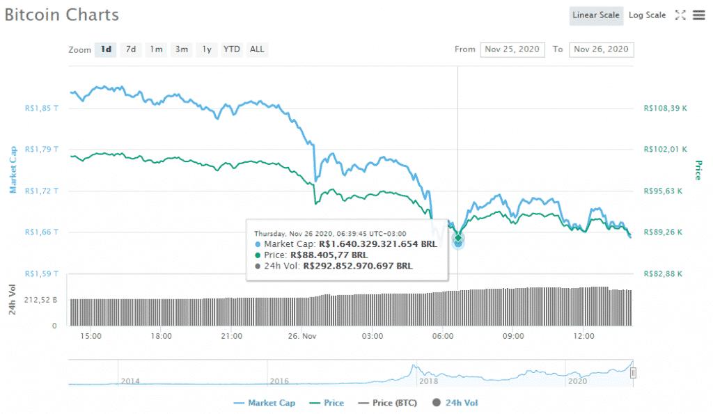 bitcoin-preço-queda