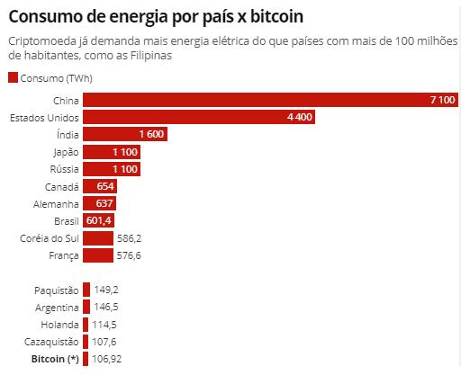 consumo energetico bitcoin