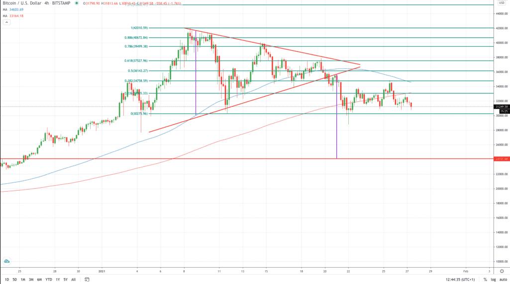 gráfico-bitcoin-análise-tradingview